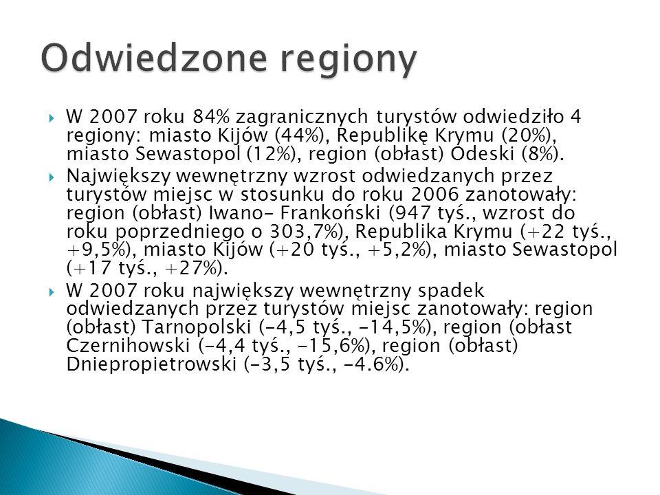 Odwiedzone regiony