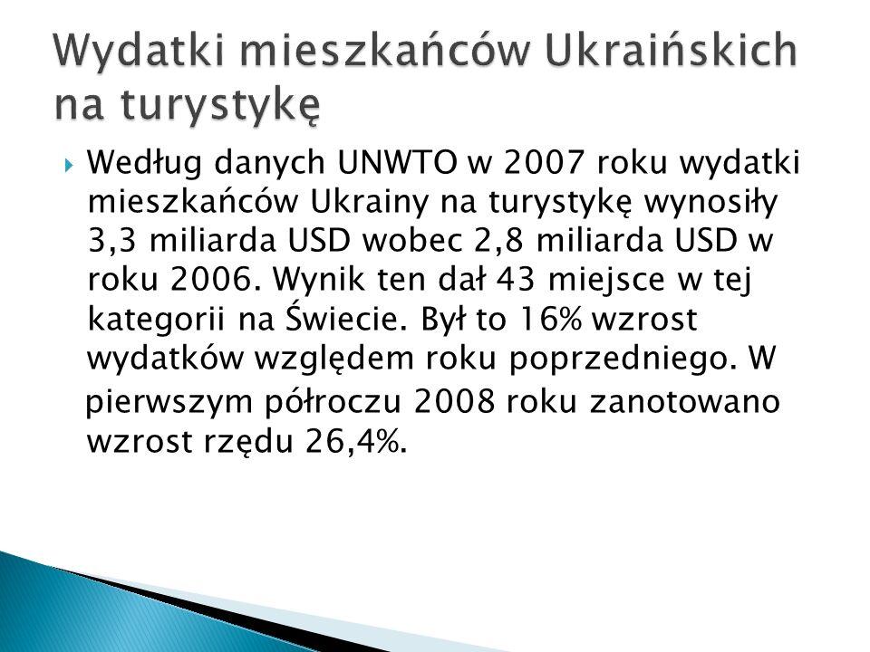Wydatki mieszkańców Ukraińskich na turystykę