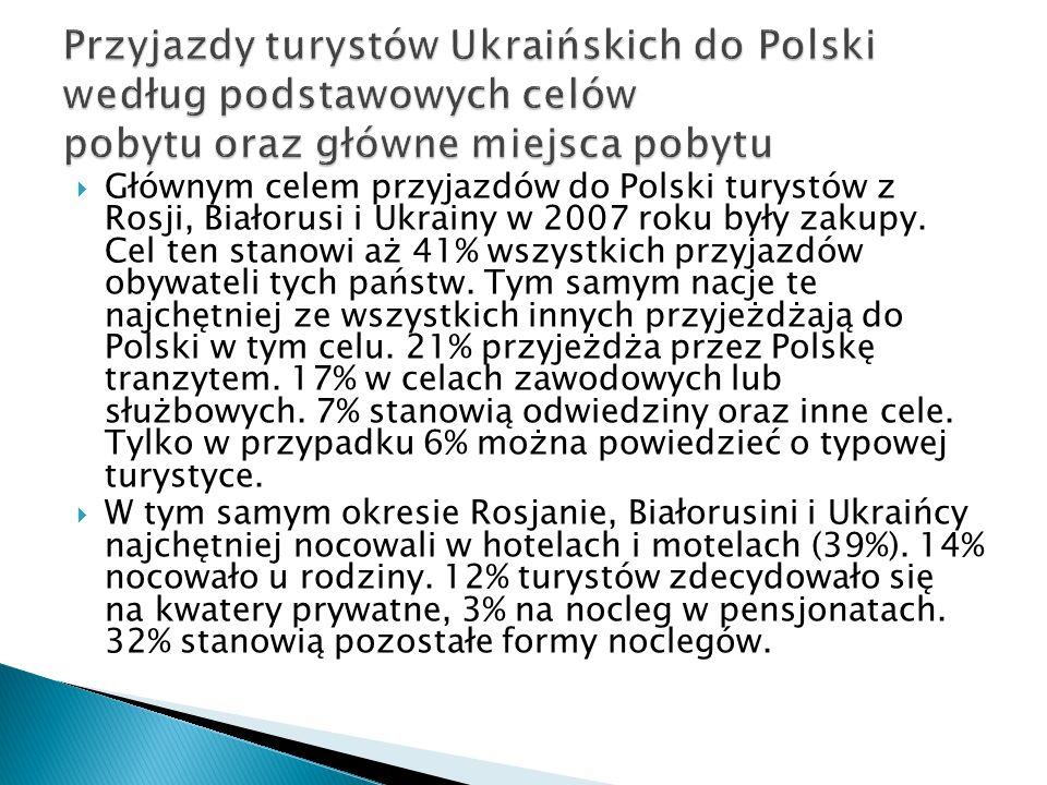 Przyjazdy turystów Ukraińskich do Polski według podstawowych celów pobytu oraz główne miejsca pobytu