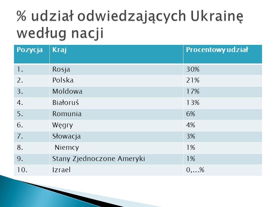 % udział odwiedzających Ukrainę według nacji