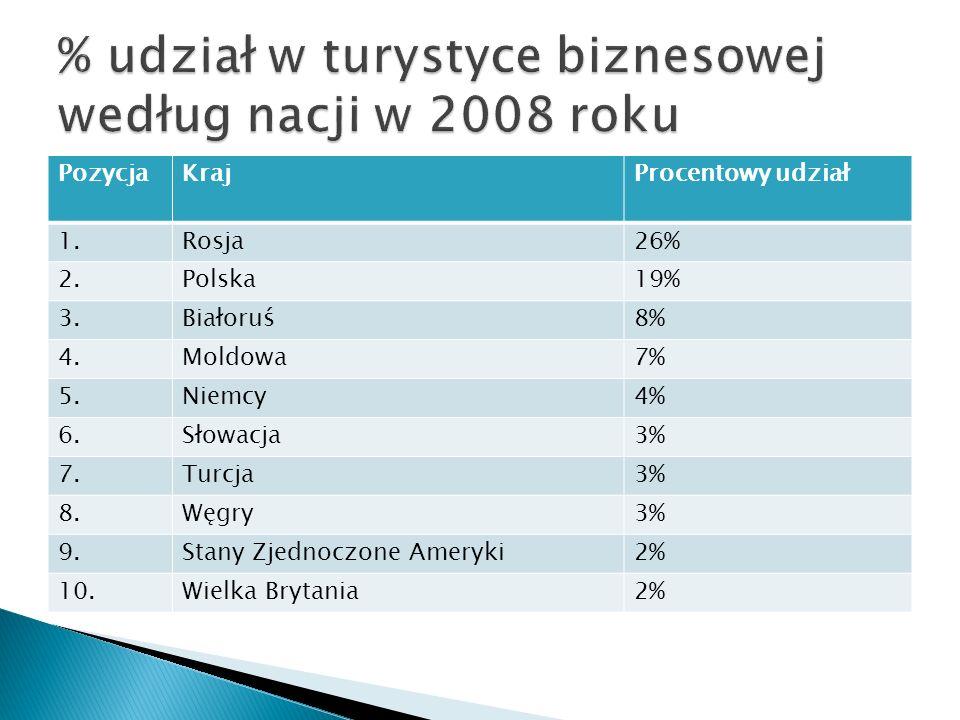 % udział w turystyce biznesowej według nacji w 2008 roku