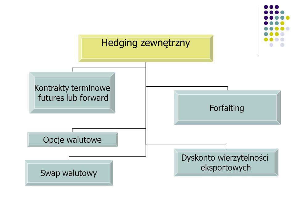Hedging zewnętrzny Kontrakty terminowe futures lub forward Forfaiting