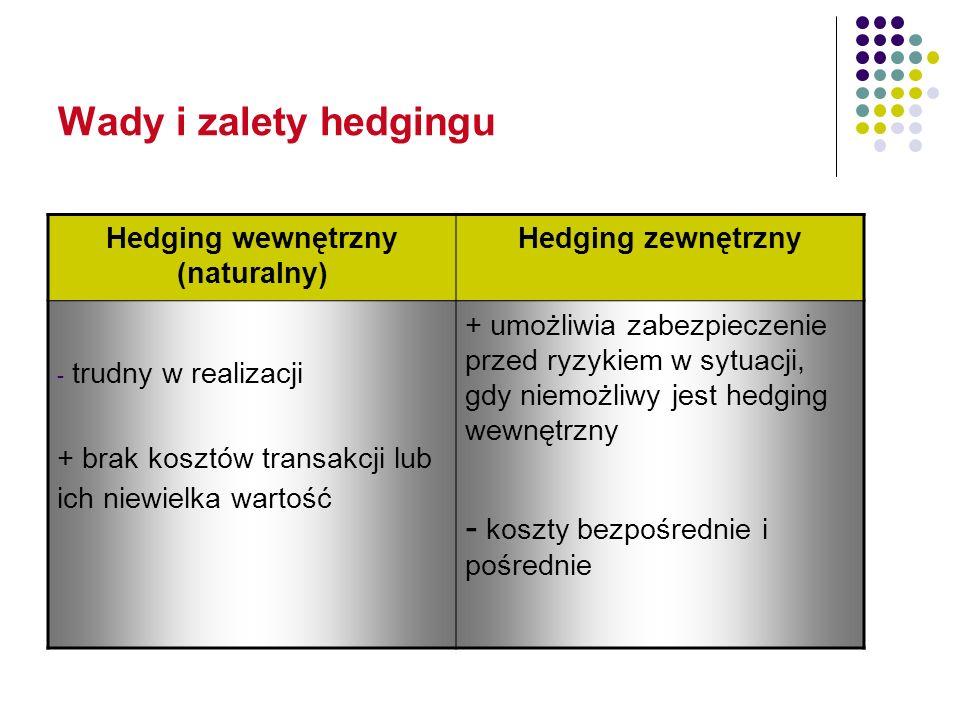 Hedging wewnętrzny (naturalny)