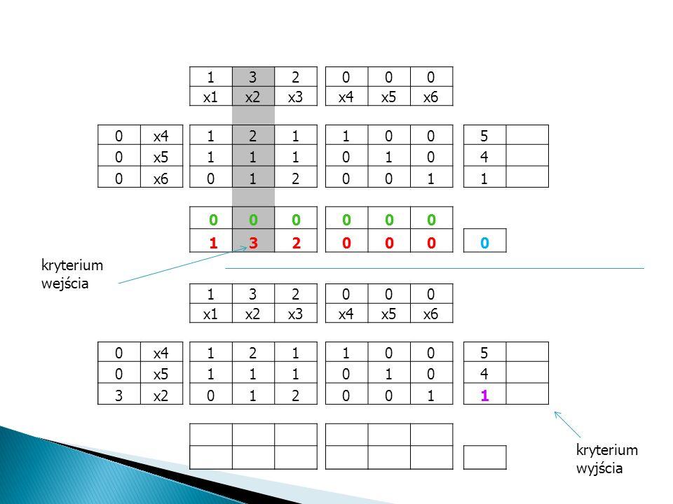 1 3. 2. x1. x2. x3. x4. x5. x6. 5. 4. 0. 1. kryterium wejścia. 1. 3. 2. x1. x2.