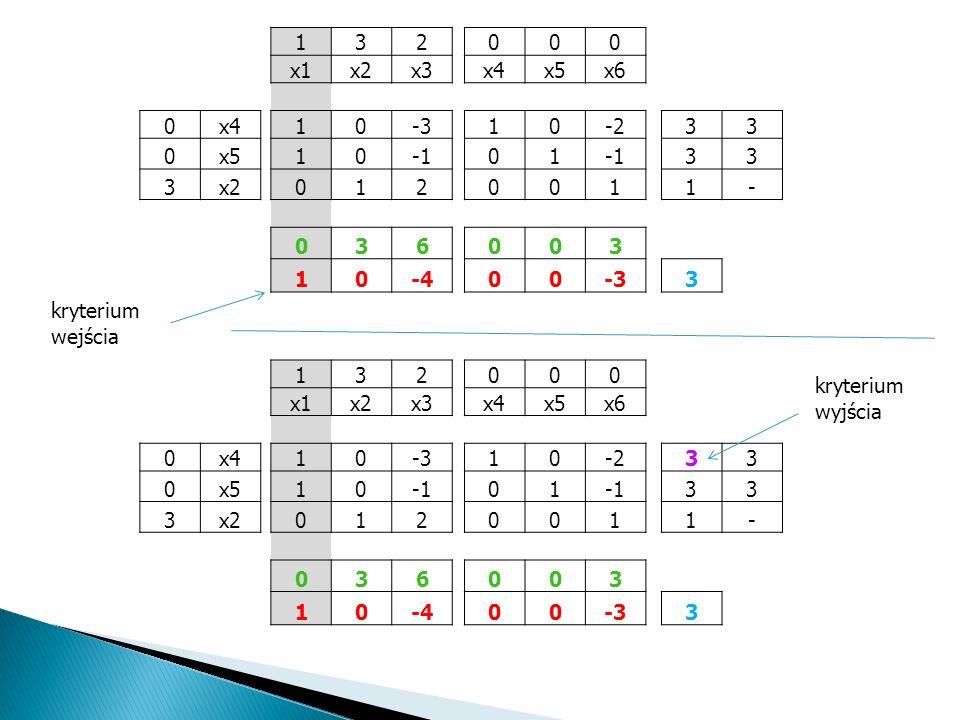 1 3. 2. x1. x2. x3. x4. x5. x6. -3. -2. -1. - 6. -4. kryterium wejścia. 1. 3. 2. x1.