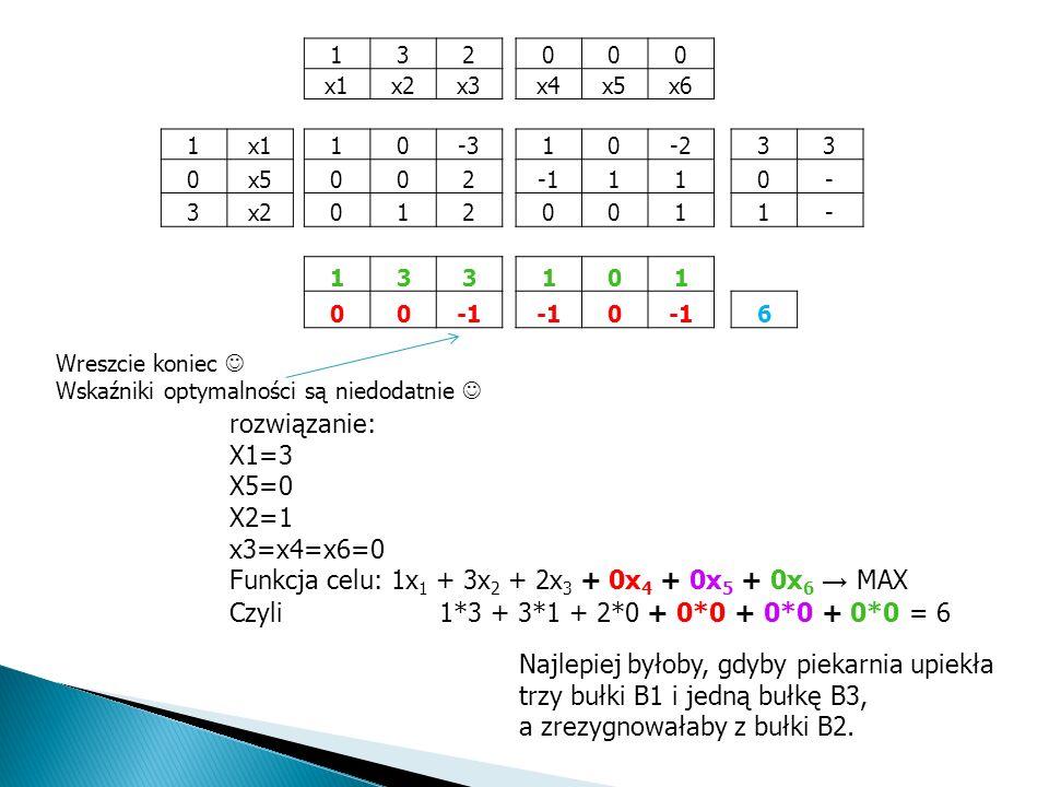 Funkcja celu: 1x1 + 3x2 + 2x3 + 0x4 + 0x5 + 0x6 → MAX