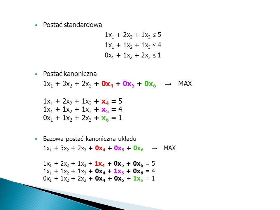 Postać standardowa 1x1 + 2x2 + 1x3 ≤ 5. 1x1 + 1x2 + 1x3 ≤ 4. 0x1 + 1x2 + 2x3 ≤ 1. Postać kanoniczna.