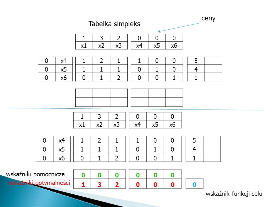 ceny Tabelka simpleks 1 3 2 x1 x2 x3 x4 x5 x6 5 4 1 3 2 x1 x2 x3 x4 x5