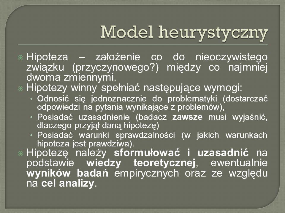 Model heurystyczny Hipoteza – założenie co do nieoczywistego związku (przyczynowego ) między co najmniej dwoma zmiennymi.
