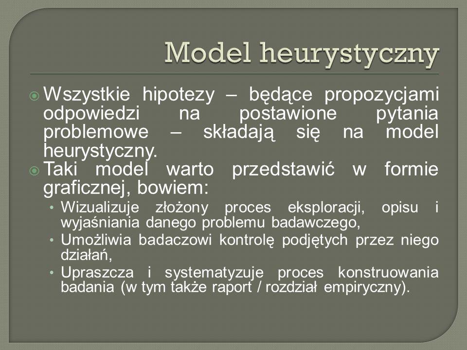 Model heurystyczny Wszystkie hipotezy – będące propozycjami odpowiedzi na postawione pytania problemowe – składają się na model heurystyczny.