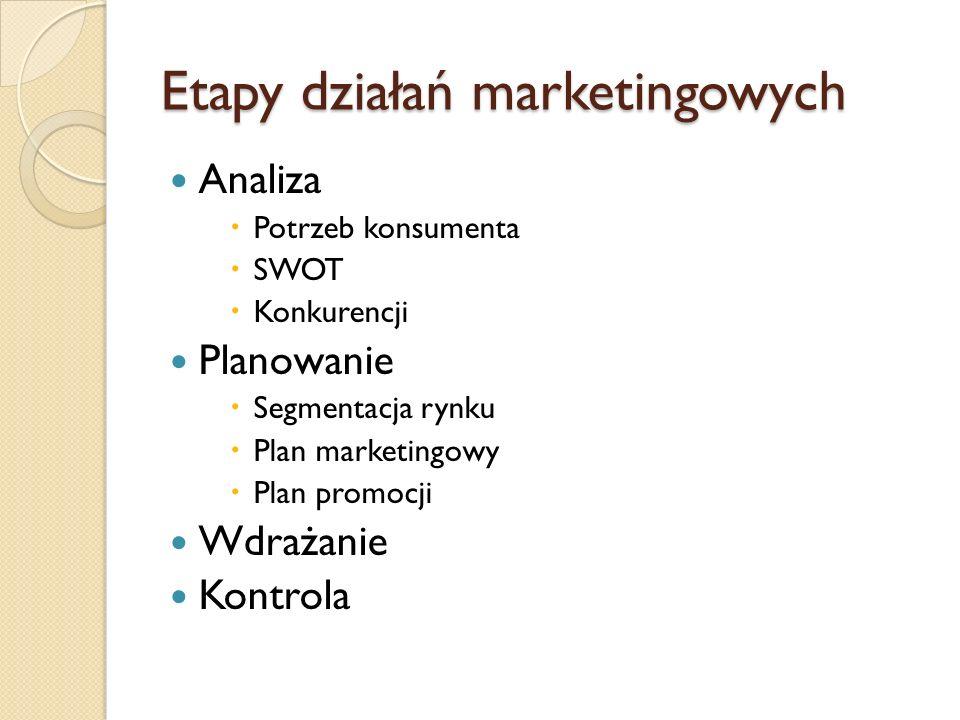 Etapy działań marketingowych