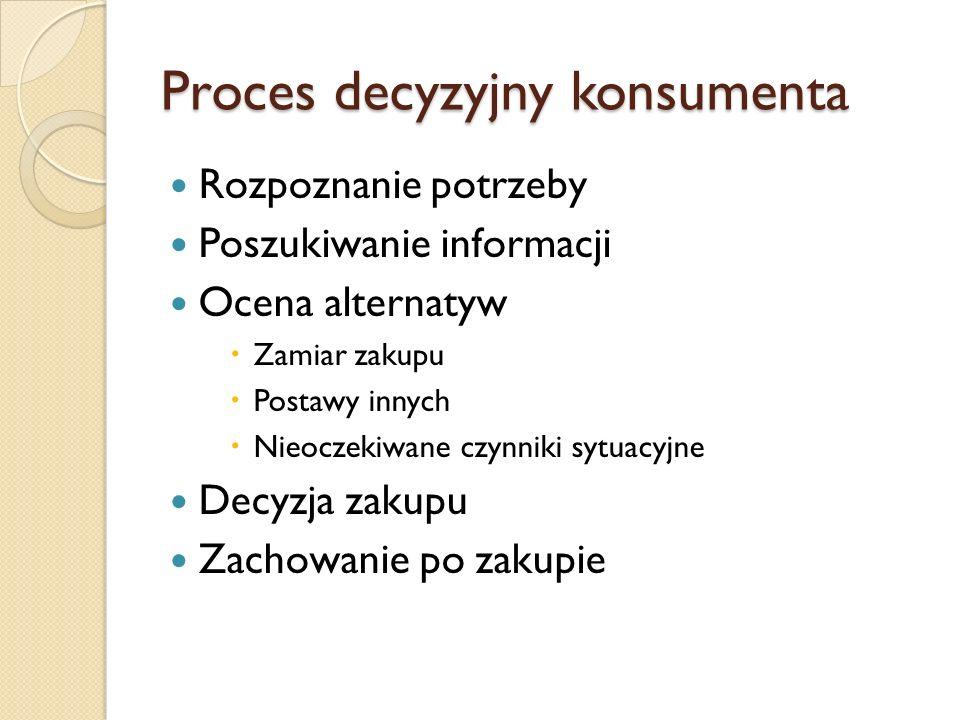 Proces decyzyjny konsumenta
