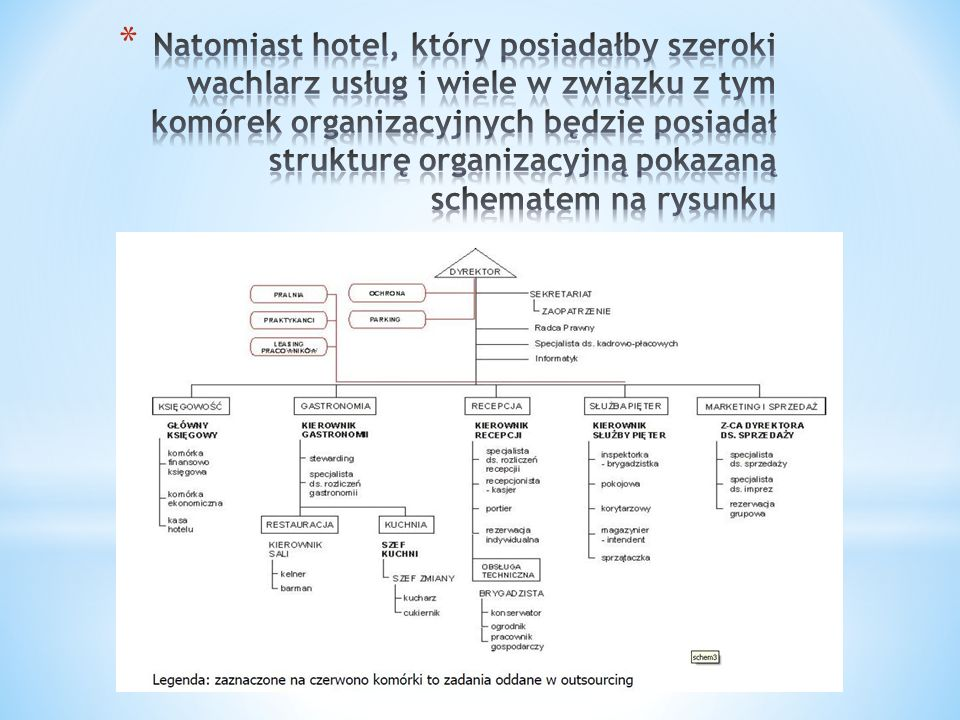 Natomiast hotel, który posiadałby szeroki wachlarz usług i wiele w związku z tym komórek organizacyjnych będzie posiadał strukturę organizacyjną pokazaną schematem na rysunku