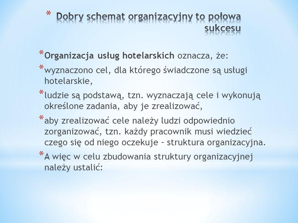 Dobry schemat organizacyjny to połowa sukcesu