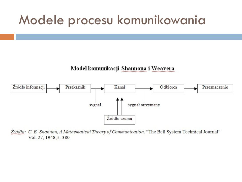 Modele procesu komunikowania