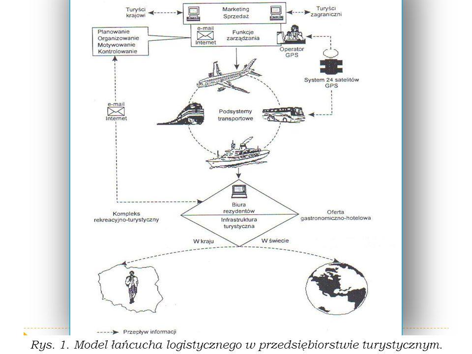 Rys. 1. Model łańcucha logistycznego w przedsiębiorstwie turystycznym.