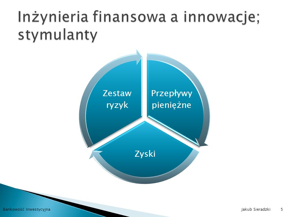 Inżynieria finansowa a innowacje; stymulanty