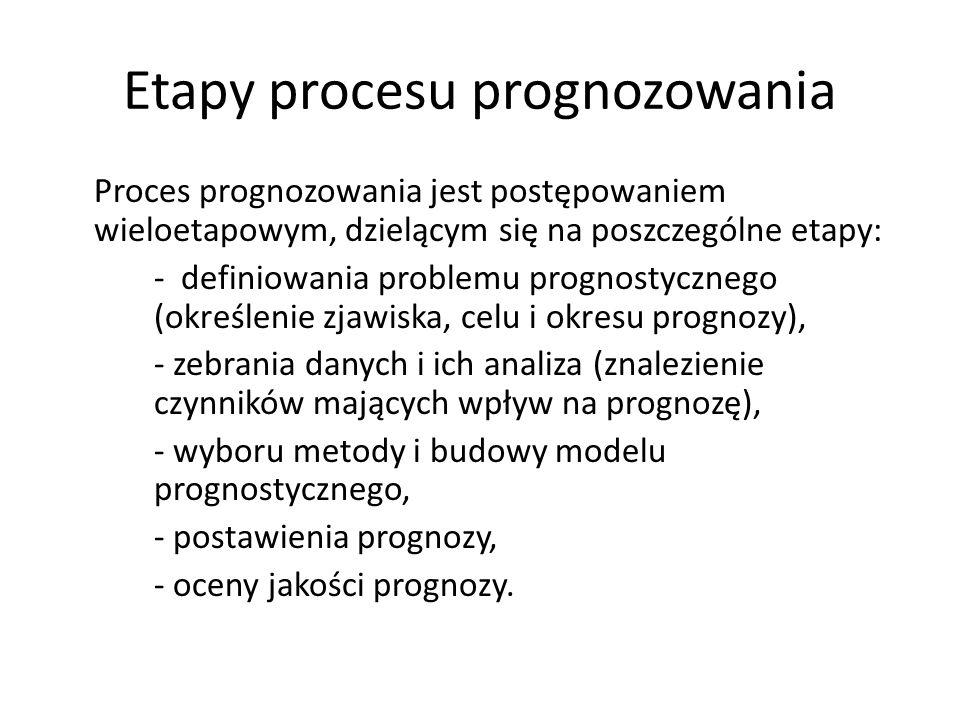 Etapy procesu prognozowania