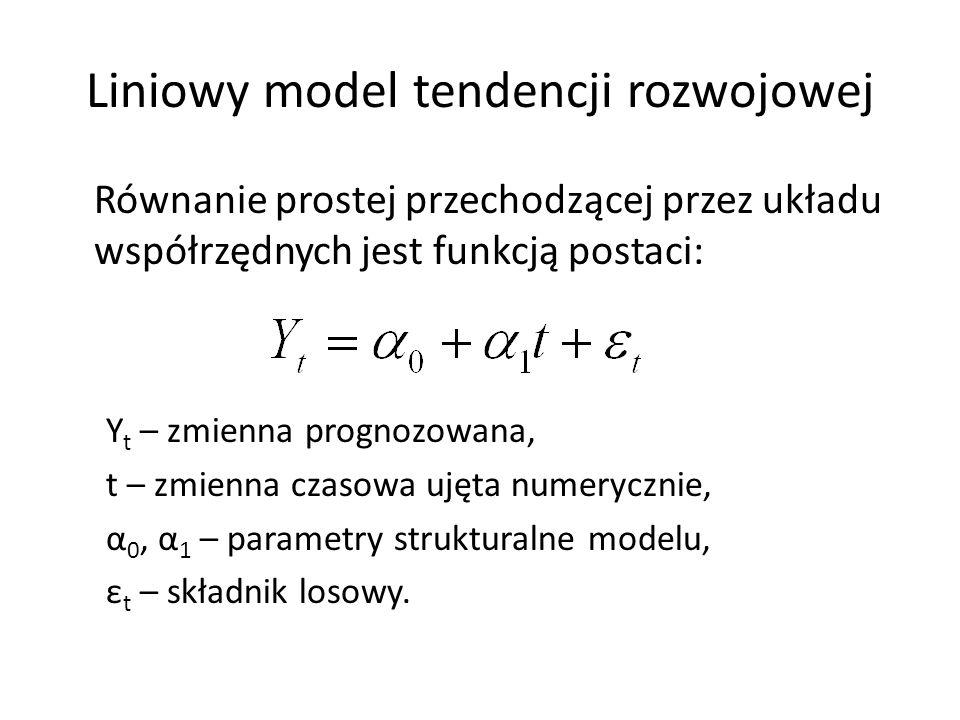 Liniowy model tendencji rozwojowej