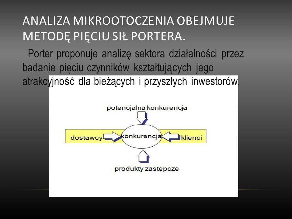 Analiza mikrootoczenia obejmuje metodę pięciu sił Portera.