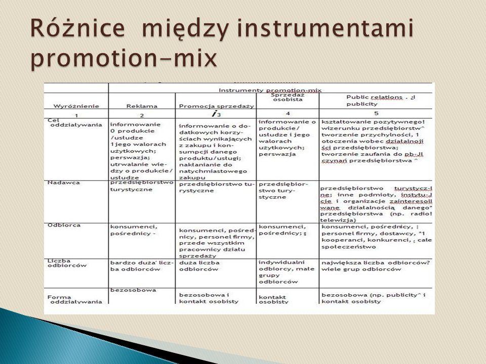 Różnice między instrumentami promotion-mix