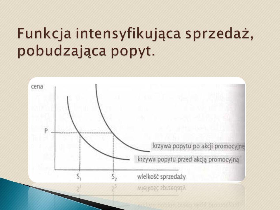 Funkcja intensyfikująca sprzedaż, pobudzająca popyt.