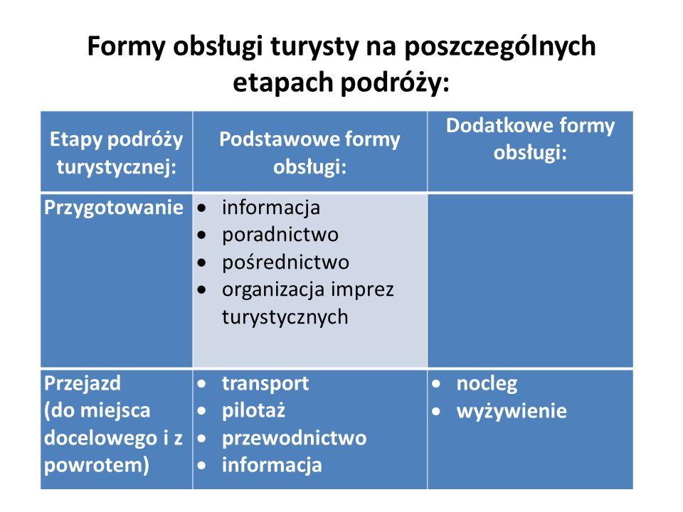 Formy obsługi turysty na poszczególnych etapach podróży: