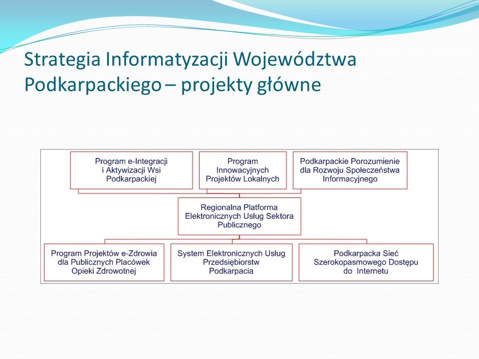 Strategia Informatyzacji Województwa Podkarpackiego – projekty główne