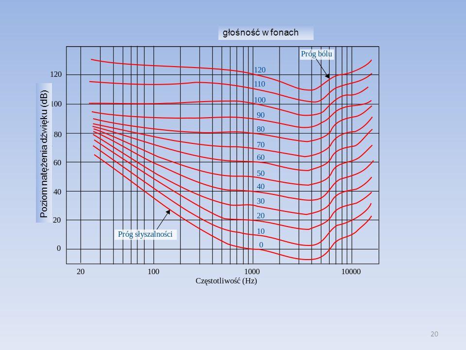 głośność w fonach Poziom natężenia dźwięku (dB)