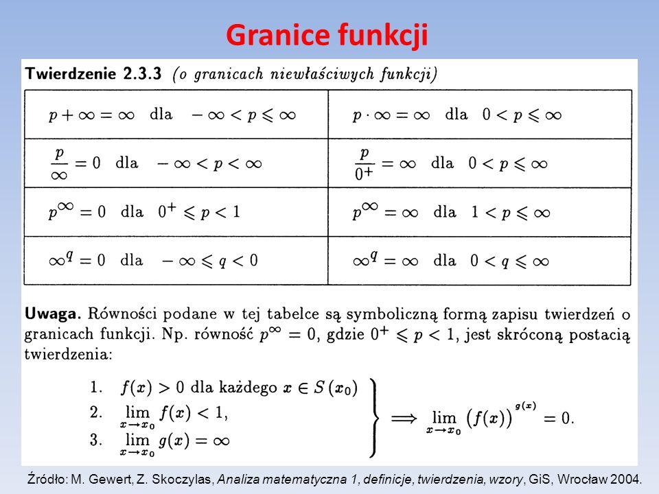 Granice funkcji Źródło: M. Gewert, Z.