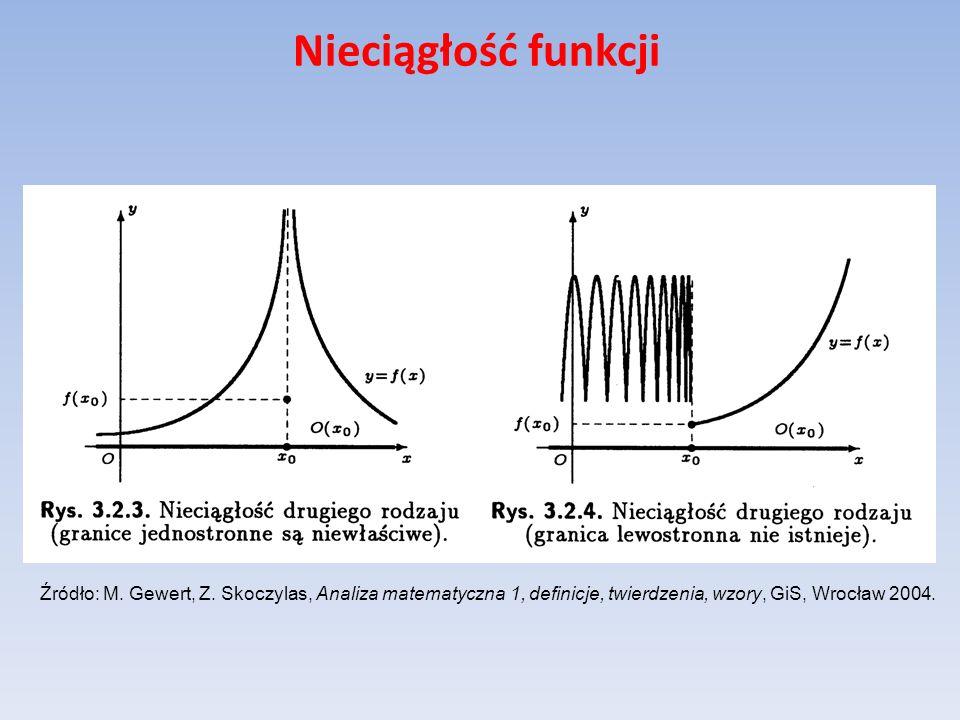 Nieciągłość funkcji Źródło: M. Gewert, Z.