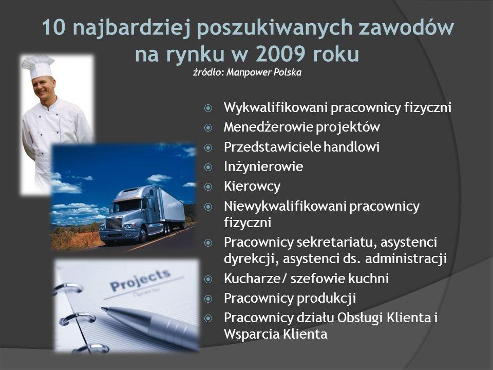 10 najbardziej poszukiwanych zawodów na rynku w 2009 roku źródło: Manpower Polska