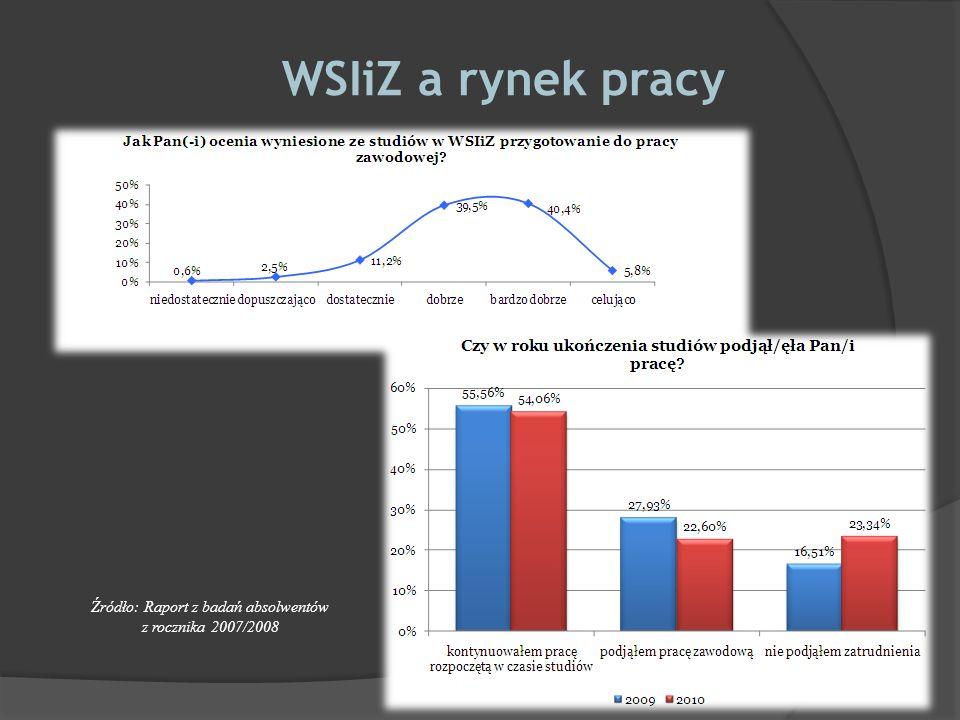 Źródło: Raport z badań absolwentów