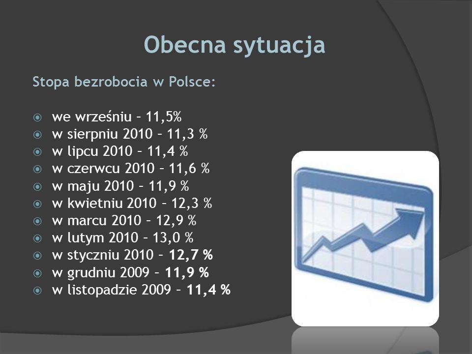 Obecna sytuacja Stopa bezrobocia w Polsce: we wrześniu – 11,5%