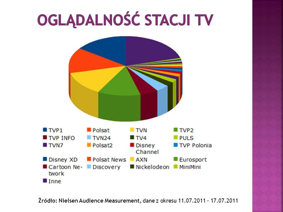 Oglądalność stacji tv Źródło: Nielsen Audience Measurement, dane z okresu 11.07.2011 - 17.07.2011