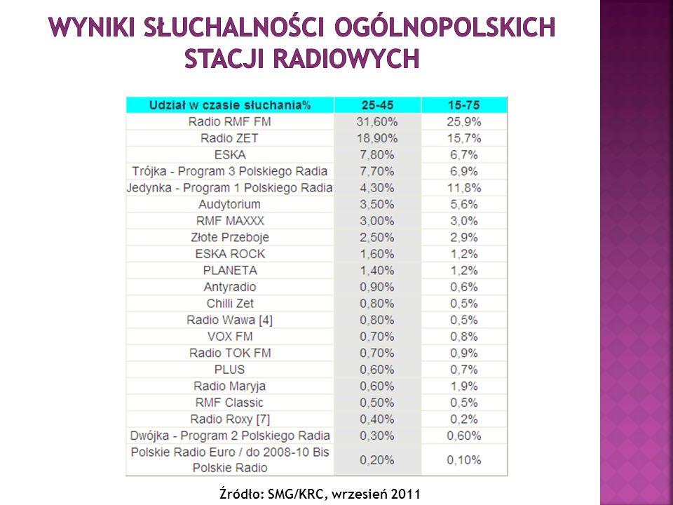 Wyniki słuchalności ogólnopolskich stacji radiowych