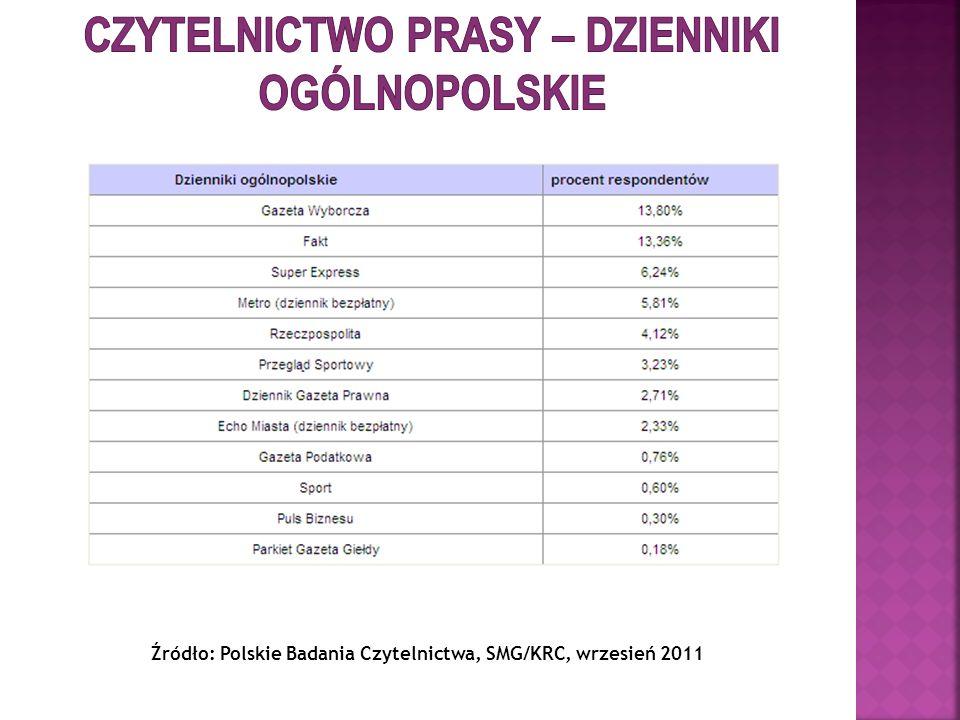 Czytelnictwo prasy – dzienniki Ogólnopolskie
