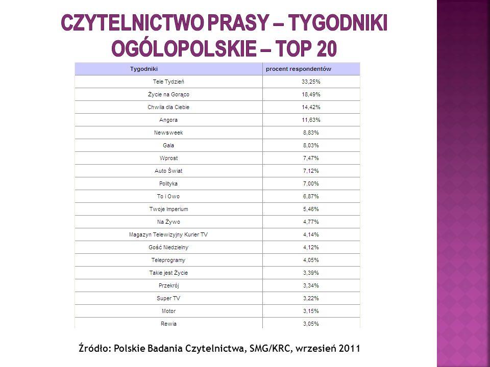 Czytelnictwo prasy – tygodniki ogólopolskie – top 20