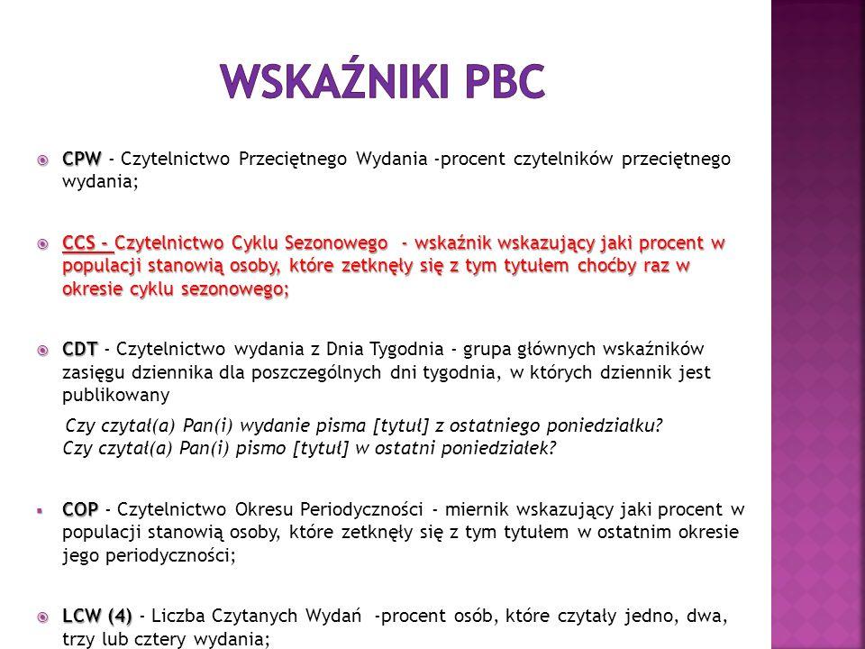 WSKAŹNIKI PBC CPW - Czytelnictwo Przeciętnego Wydania -procent czytelników przeciętnego wydania;