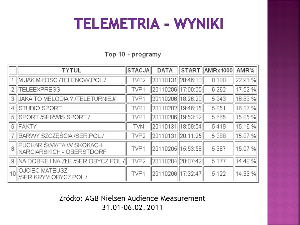 Źródło: AGB Nielsen Audience Measurement 31.01-06.02. 2011