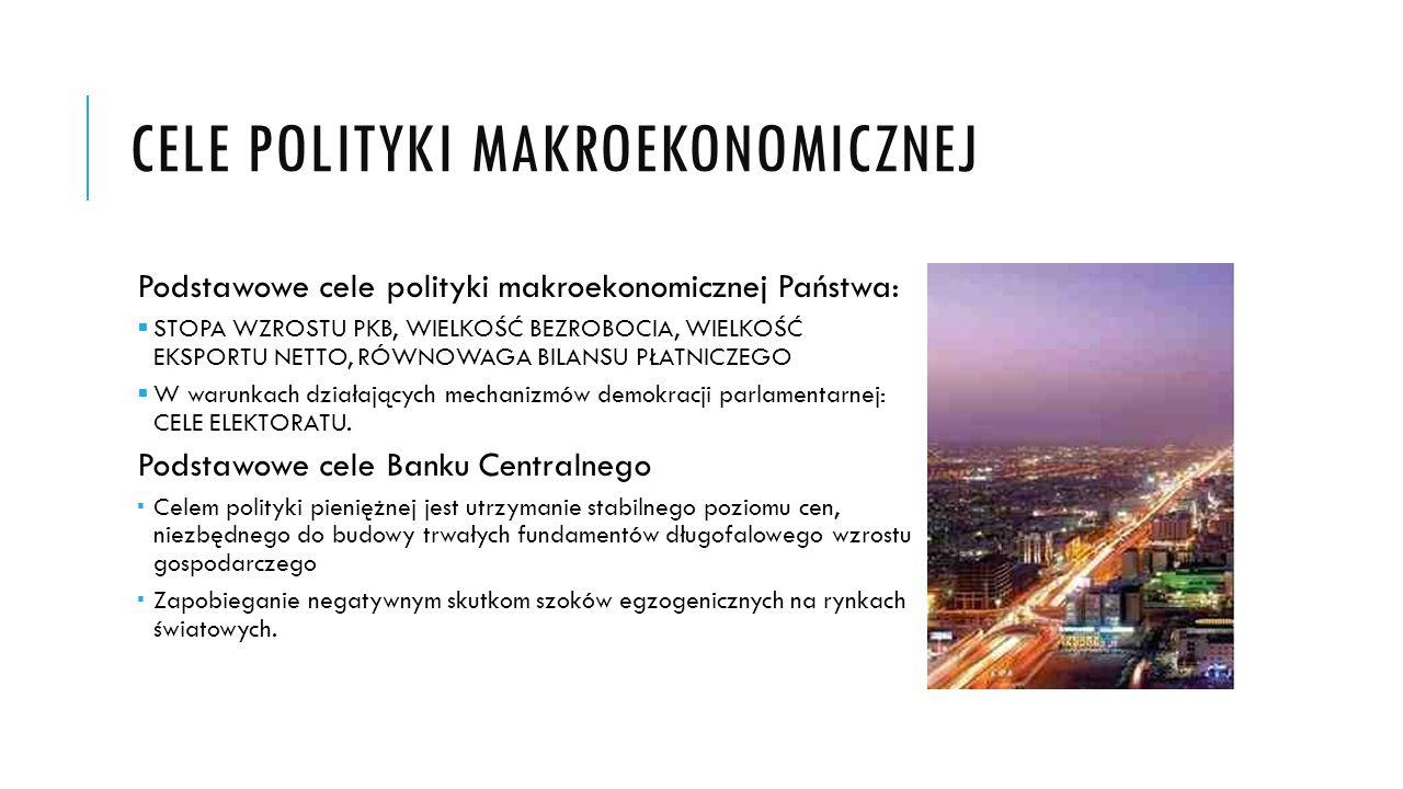 Cele polityki Makroekonomicznej