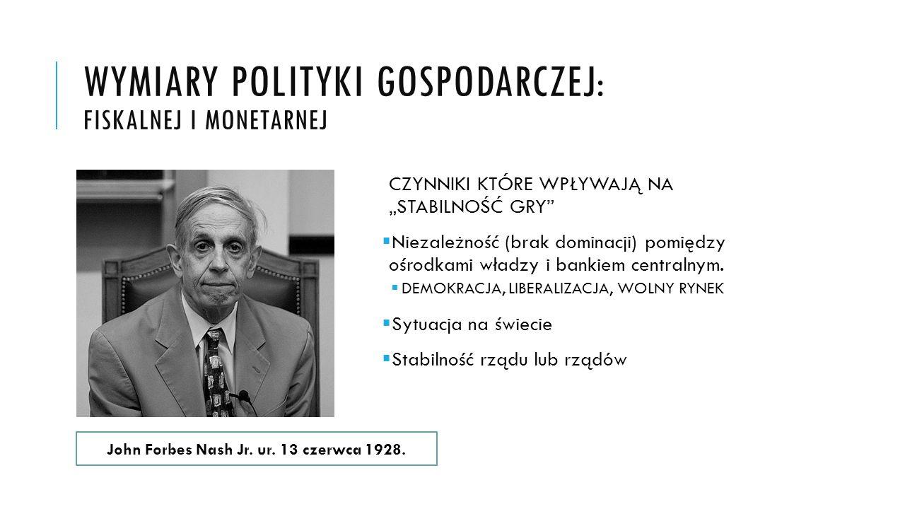 Wymiary Polityki gospodarczej: Fiskalnej i monetarnej