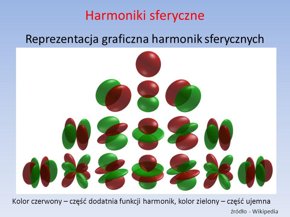 Reprezentacja graficzna harmonik sferycznych
