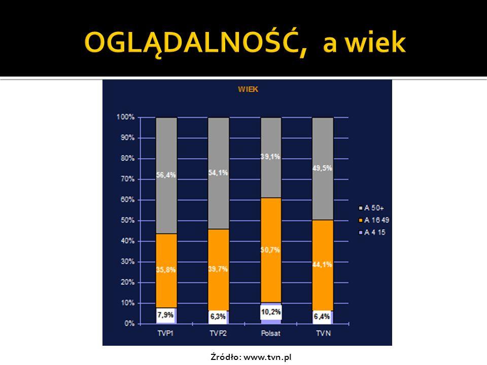 OGLĄDALNOŚĆ, a wiek Źródło: www.tvn.pl
