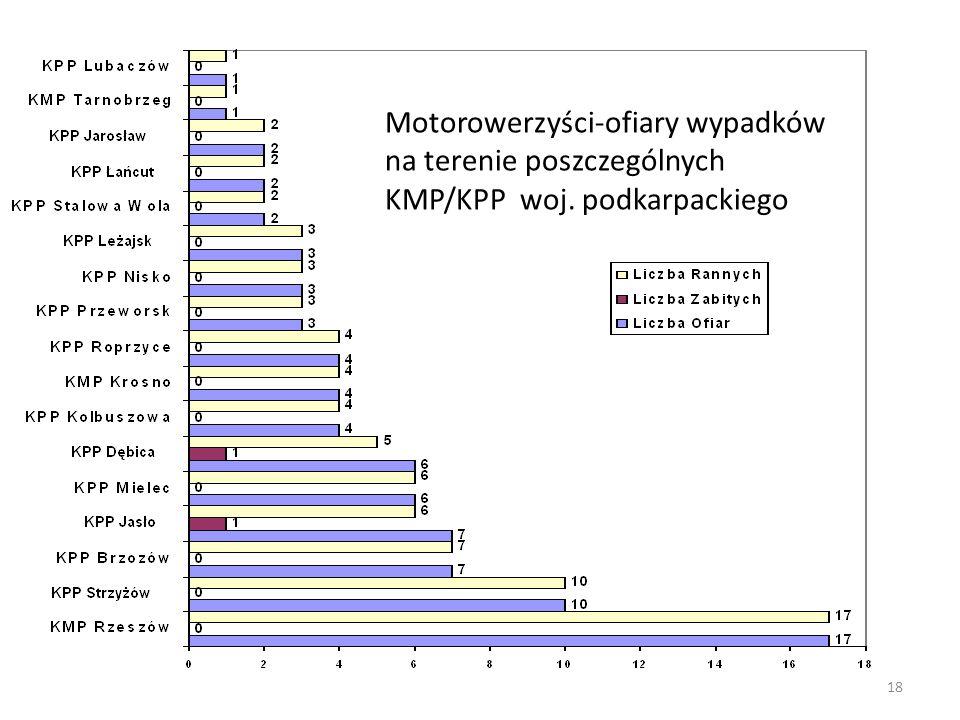 Motorowerzyści-ofiary wypadków na terenie poszczególnych KMP/KPP woj
