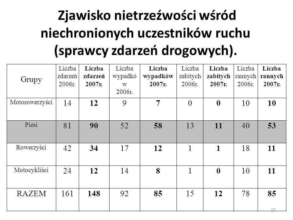 Zjawisko nietrzeźwości wśród niechronionych uczestników ruchu (sprawcy zdarzeń drogowych).