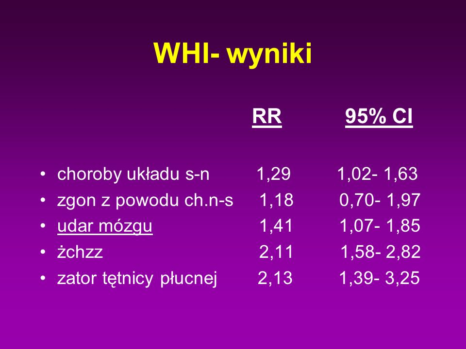 WHI- wyniki RR 95% CI choroby układu s-n 1,29 1,02- 1,63