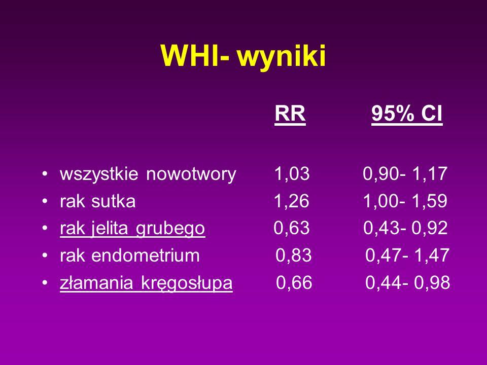 WHI- wyniki RR 95% CI wszystkie nowotwory 1,03 0,90- 1,17