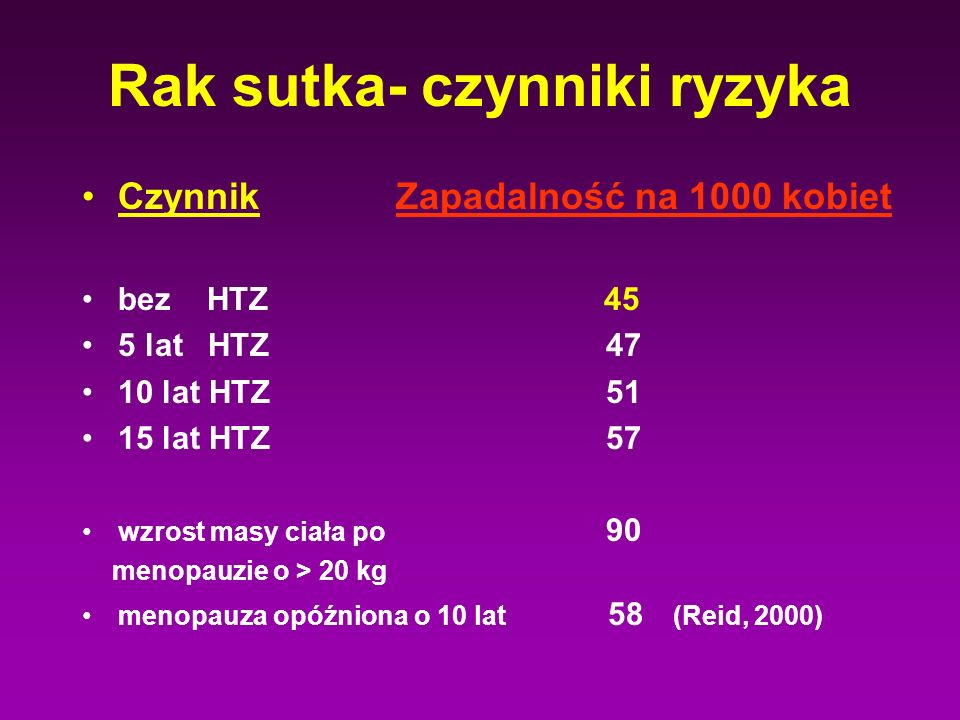 Rak sutka- czynniki ryzyka