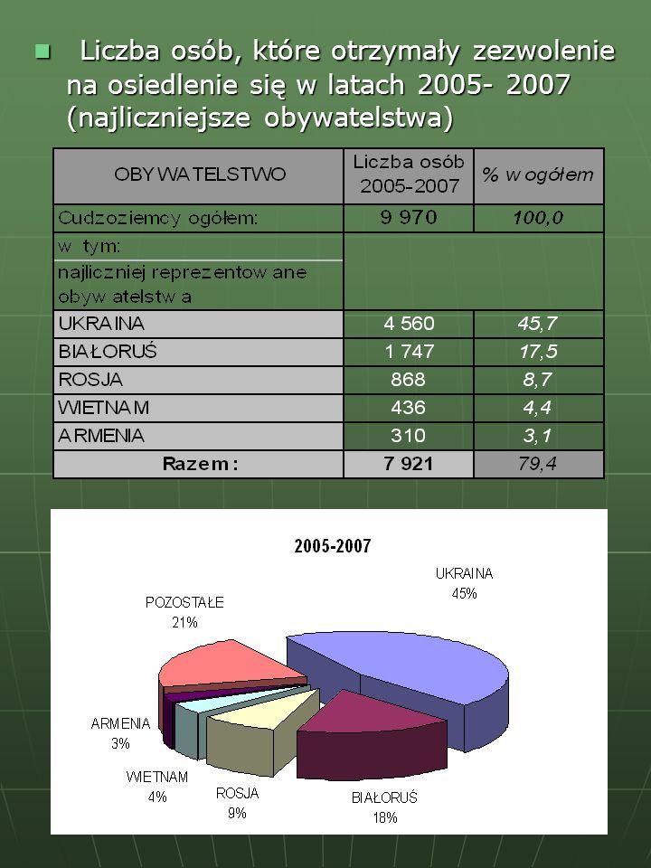 Liczba osób, które otrzymały zezwolenie na osiedlenie się w latach 2005- 2007 (najliczniejsze obywatelstwa)